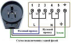 Подключение электроплиты в Миассе. Электромонтаж компанией Русский электрик